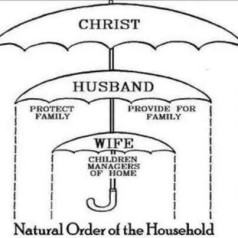 God's order of marriage